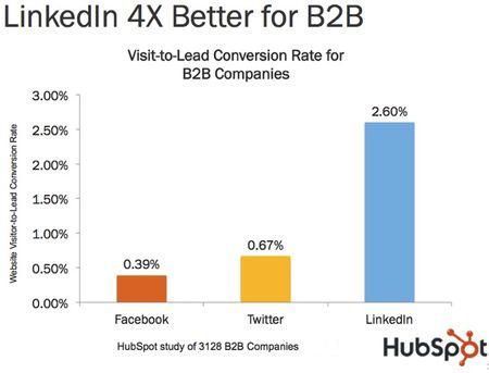 Linkedin Hubspot Data